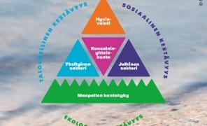 Lukusuositus: Kohti kestävää hyvinvointia